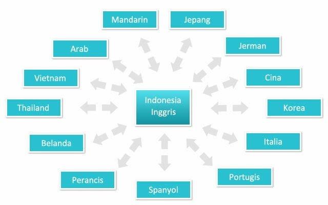 Jasa Penerjemah Dokumen Pribadi